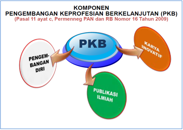 Komponen PKB - Pengembangan Profesi Berkelanjutan