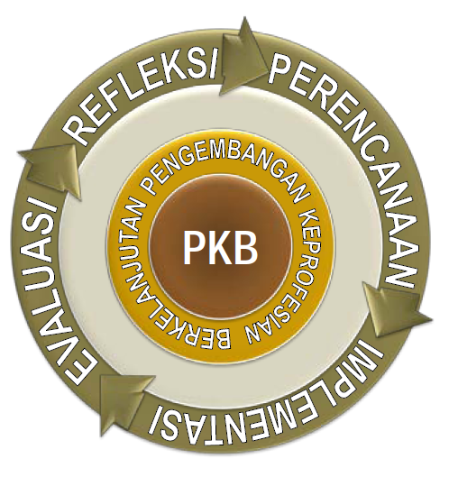 Pengembangan Profesi Berkelanjutan - PKB